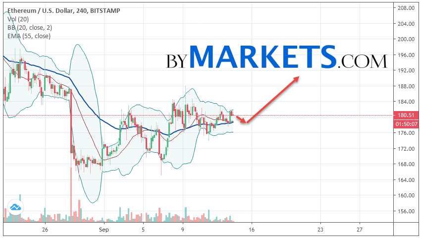 Ethereum (ETH/USD) forecast and analysis on September 15, 2019