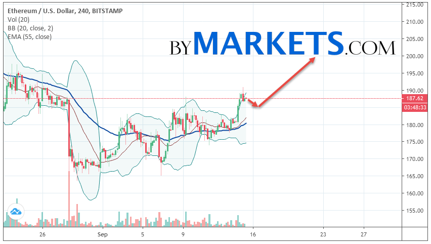 Ethereum (ETH/USD) forecast and analysis on September 16, 2019
