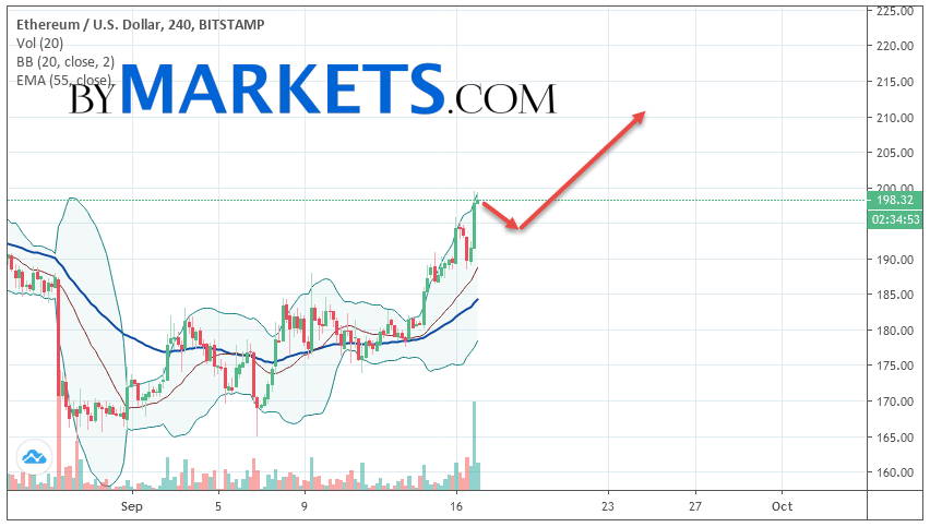 Ethereum (ETH/USD) forecast and analysis on September 18, 2019