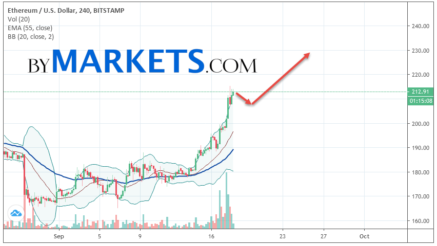 Ethereum (ETH/USD) forecast and analysis on September 19, 2019