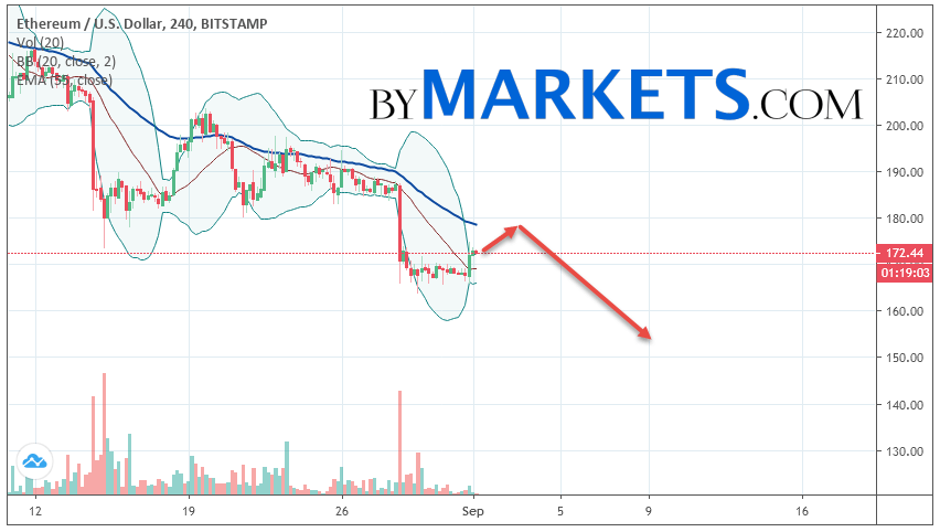 Ethereum (ETH/USD) forecast and analysis on September 2, 2019