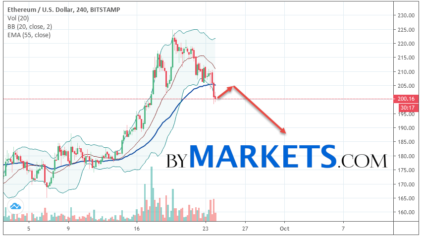 Ethereum (ETH/USD) forecast and analysis on September 25, 2019