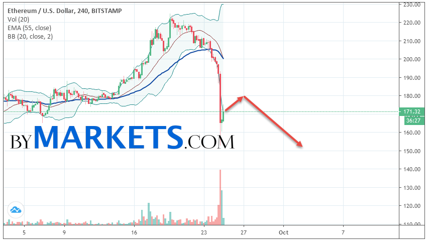 Ethereum (ETH/USD) forecast and analysis on September 26, 2019