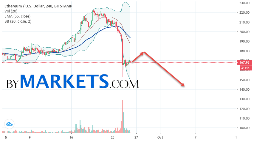 Ethereum (ETH/USD) forecast and analysis on September 27, 2019