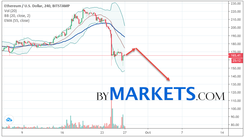 Ethereum (ETH/USD) forecast and analysis on September 28, 2019