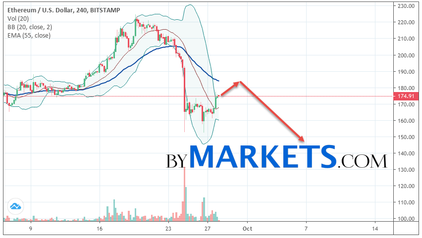 Ethereum (ETH/USD) forecast and analysis on September 29, 2019