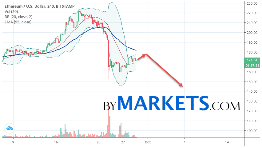 Ethereum (ETH/USD) forecast and analysis on September 30, 2019
