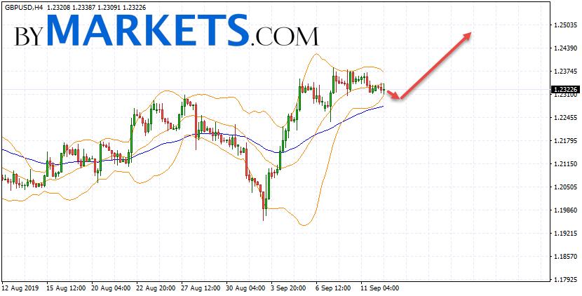 GBP/USD forecast Pound Dollar on September 13, 2019
