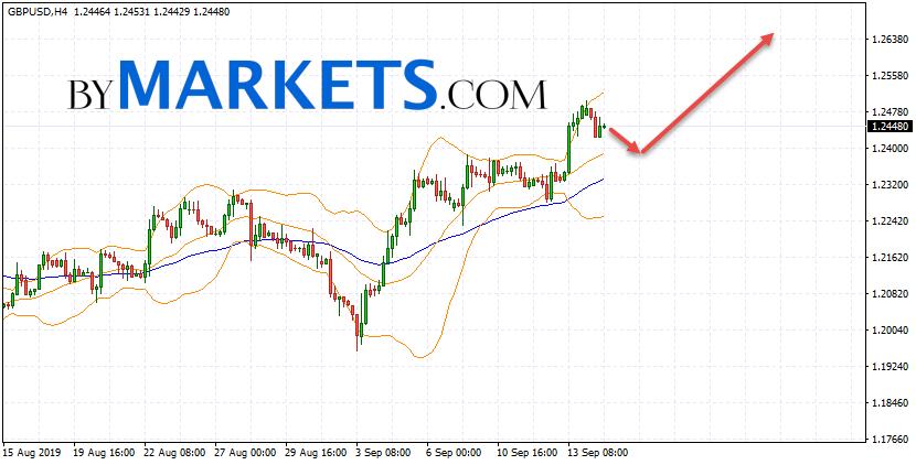 GBP/USD forecast Pound Dollar on September 17, 2019