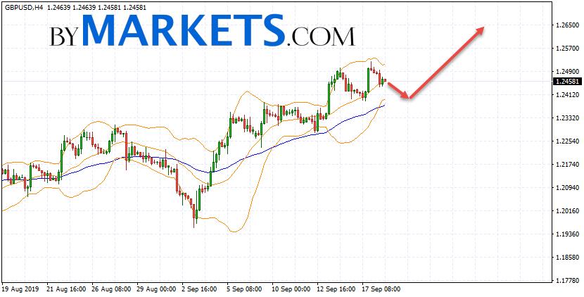 GBP/USD forecast Pound Dollar on September 19, 2019