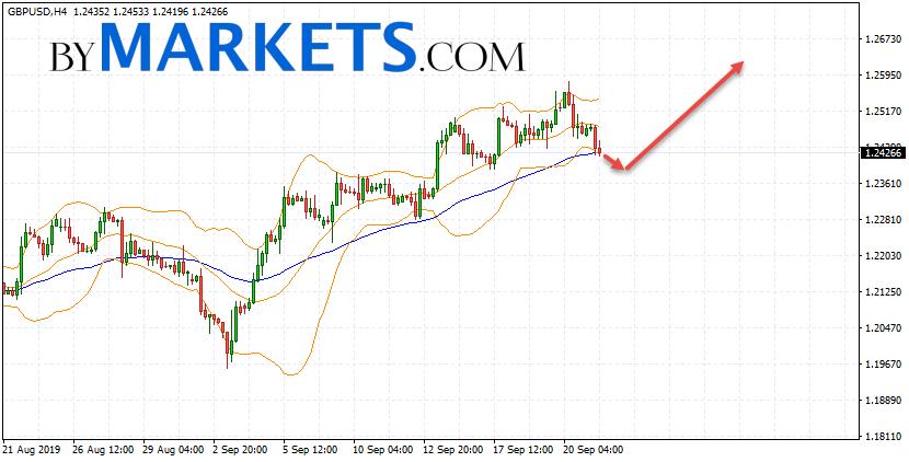 GBP/USD forecast Pound Dollar on September 24, 2019