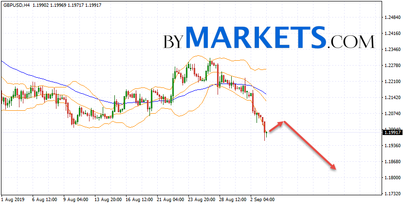 GBP/USD forecast Pound Dollar on September 4, 2019