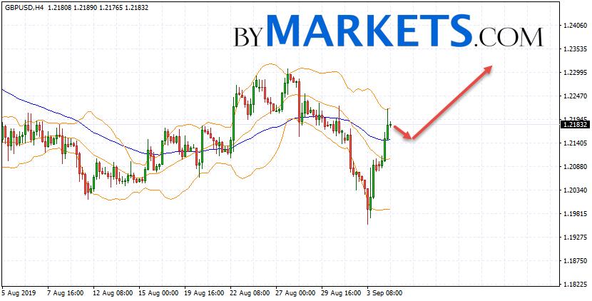 GBP/USD forecast Pound Dollar on September 5, 2019