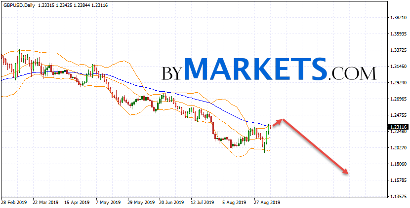 GBP/USD weekly forecast on September 9 — 13, 2019