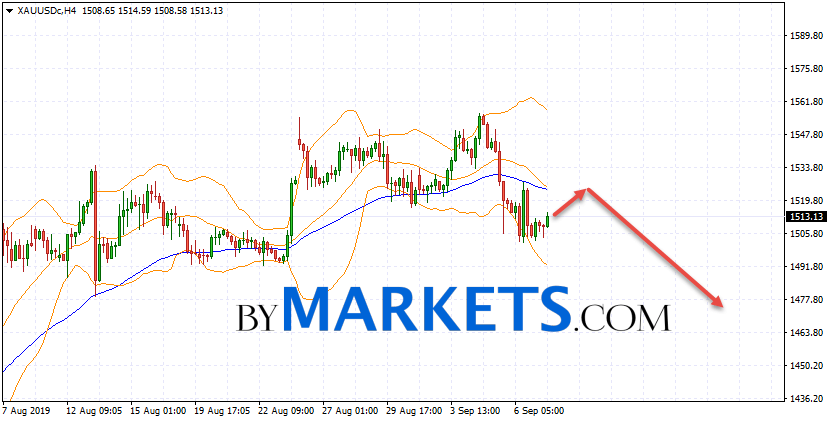 GOLD forecast and XAU/USD analysis on September 10, 2019