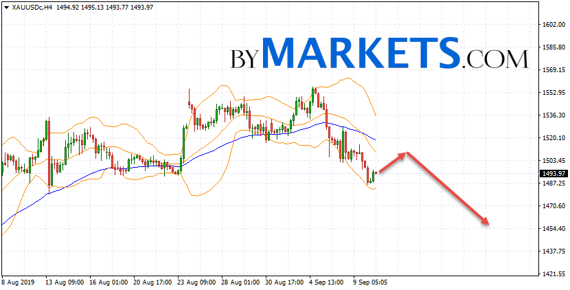 GOLD forecast and XAU/USD analysis on September 11, 2019