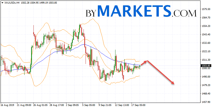 GOLD forecast and XAU/USD analysis on September 19, 2019