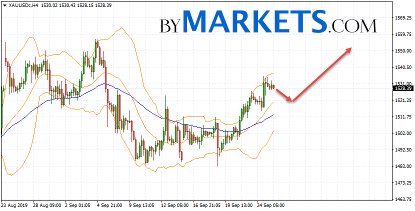 GOLD forecast and XAU/USD analysis on September 26, 2019