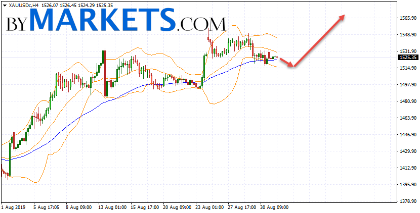 GOLD forecast and XAU/USD analysis on September 3, 2019