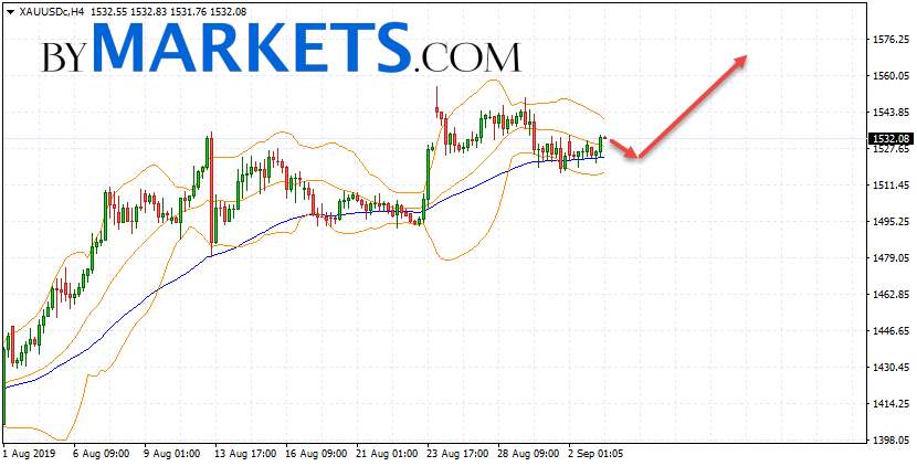 GOLD forecast and XAU/USD analysis on September 4, 2019