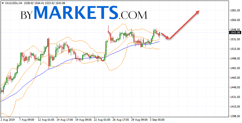 GOLD forecast and XAU/USD analysis on September 5, 2019