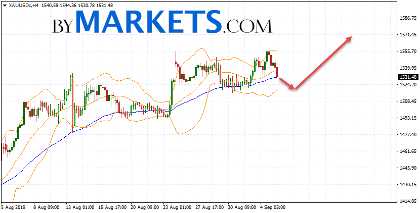 GOLD forecast and XAU/USD analysis on September 6, 2019