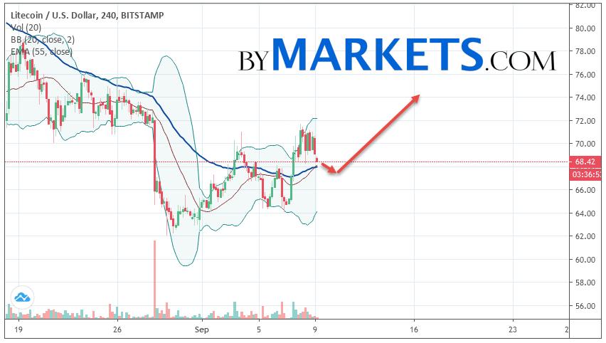 Litecoin (LTC/USD) forecast and analysis on September 10, 2019