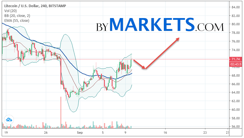 Litecoin (LTC/USD) forecast and analysis on September 11, 2019