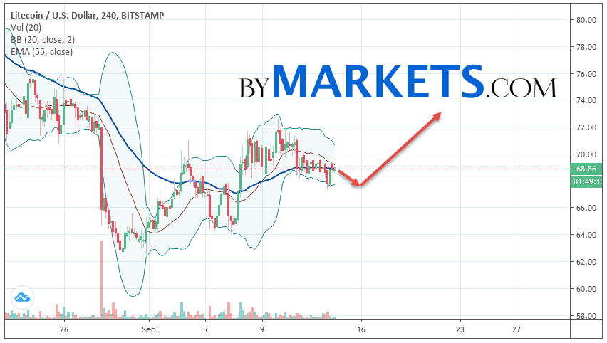 Litecoin (LTC/USD) forecast and analysis on September 15, 2019