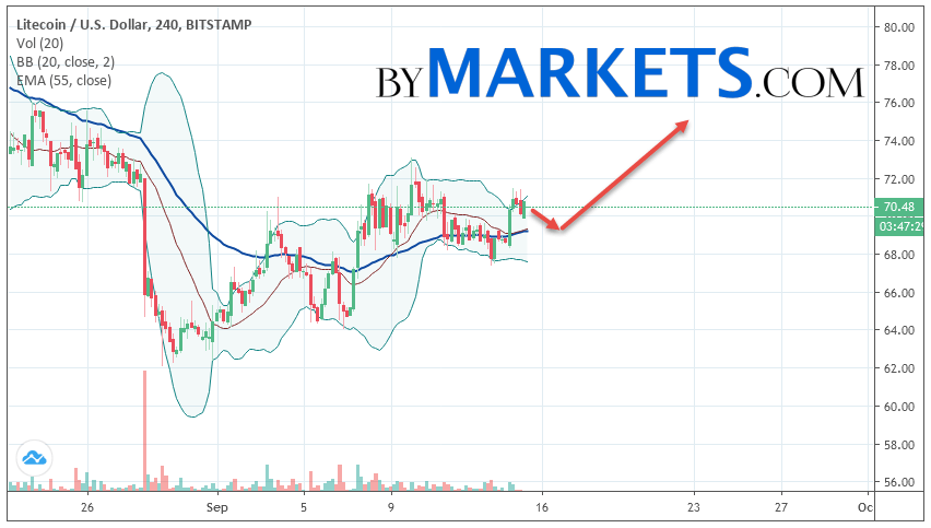 Litecoin (LTC/USD) forecast and analysis on September 16, 2019