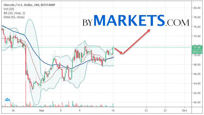 Litecoin (LTC/USD) forecast and analysis on September 17, 2019