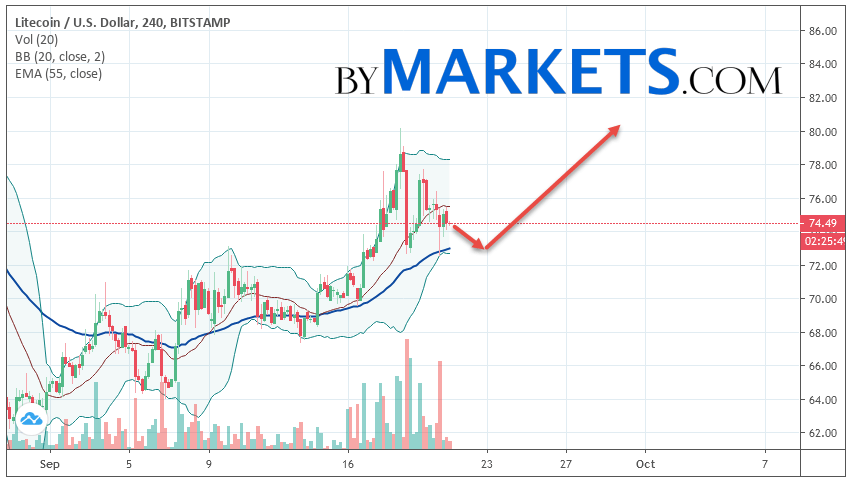 Litecoin (LTC/USD) forecast and analysis on September 22, 2019