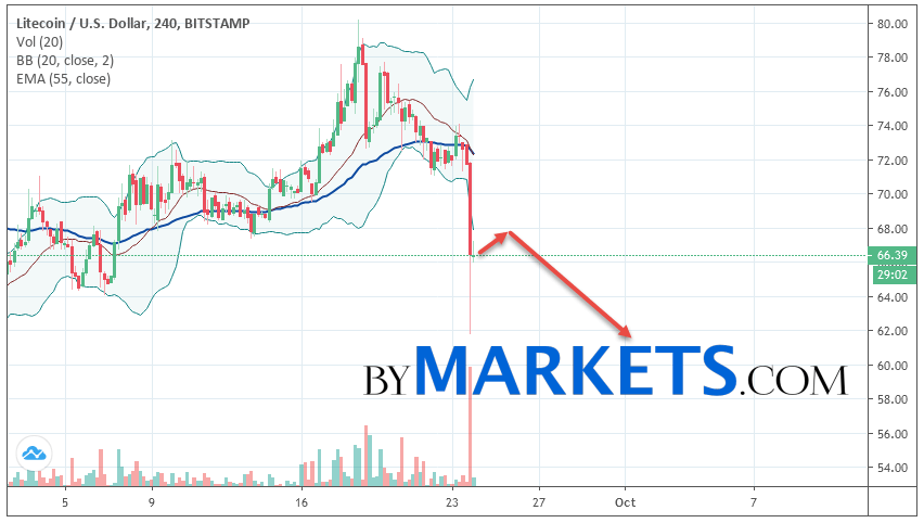 Litecoin (LTC/USD) forecast and analysis on September 25, 2019