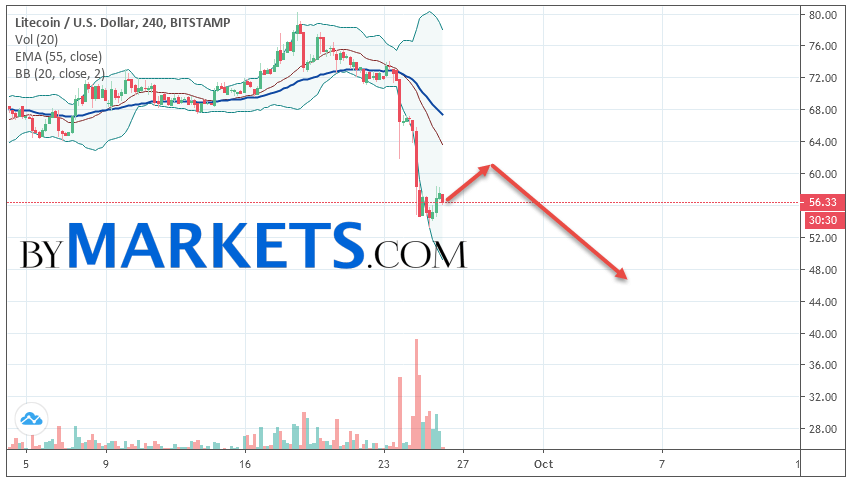 Litecoin (LTC/USD) forecast and analysis on September 27, 2019