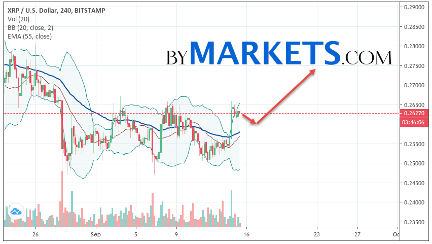 Ripple (XRP/USD) forecast and analysis on September 16, 2019