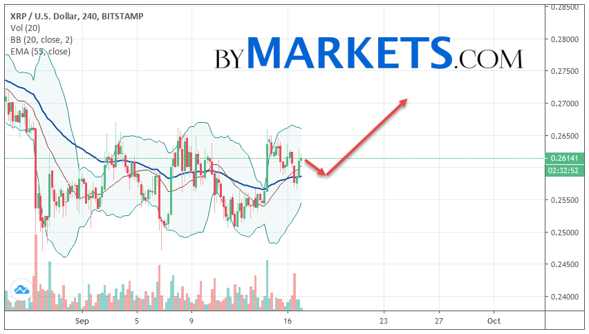 Ripple (XRP/USD) forecast and analysis on September 18, 2019