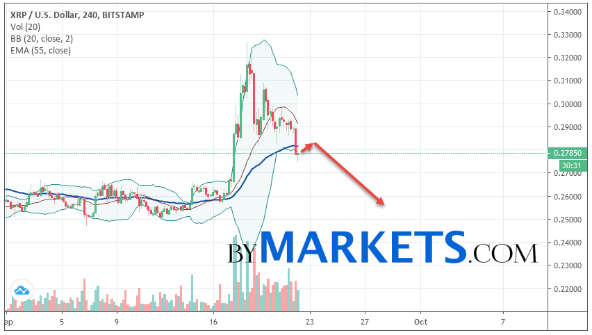 Ripple (XRP/USD) forecast and analysis on September 23, 2019