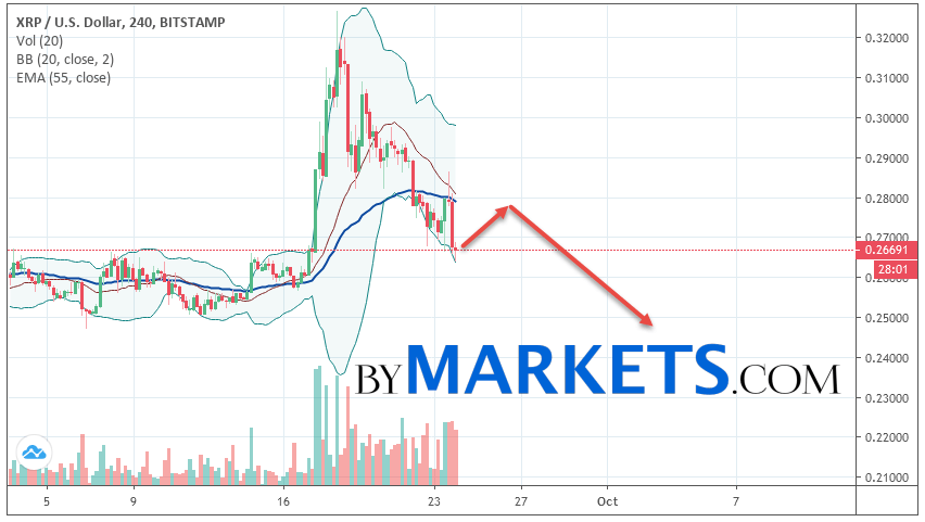 Ripple (XRP/USD) forecast and analysis on September 25, 2019