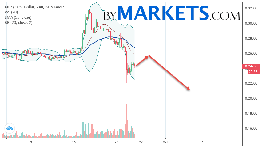 Ripple (XRP/USD) forecast and analysis on September 27, 2019