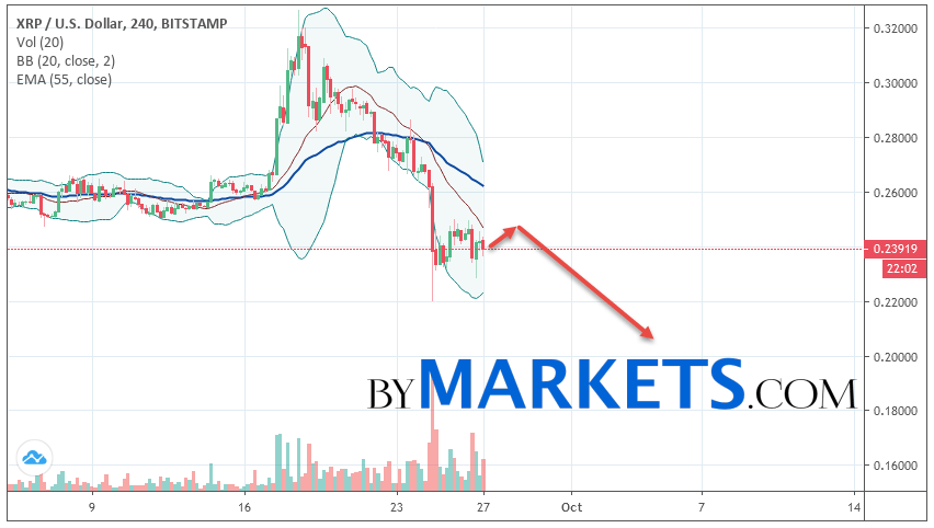 Ripple (XRP/USD) forecast and analysis on September 28, 2019
