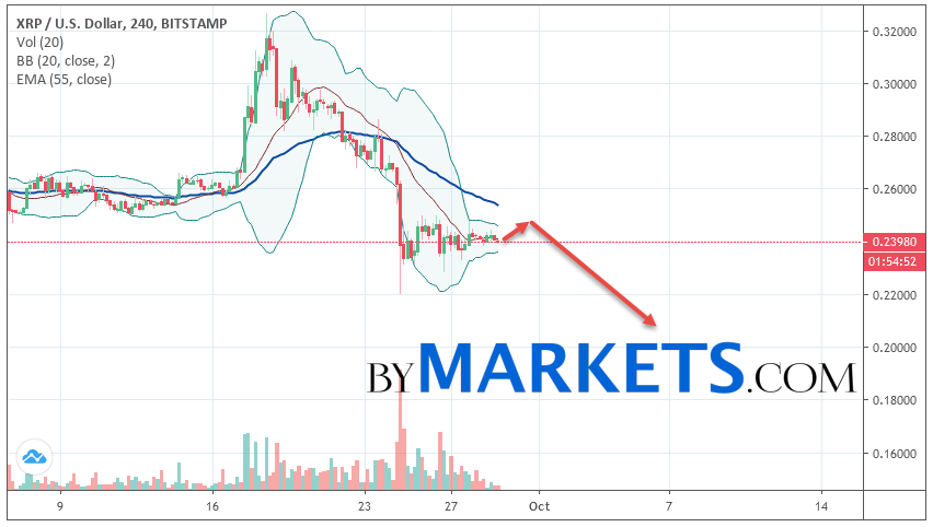 Ripple (XRP/USD) forecast and analysis on September 30, 2019