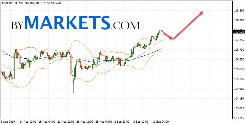 USD/JPY forecast Japanese Yen on September 12, 2019