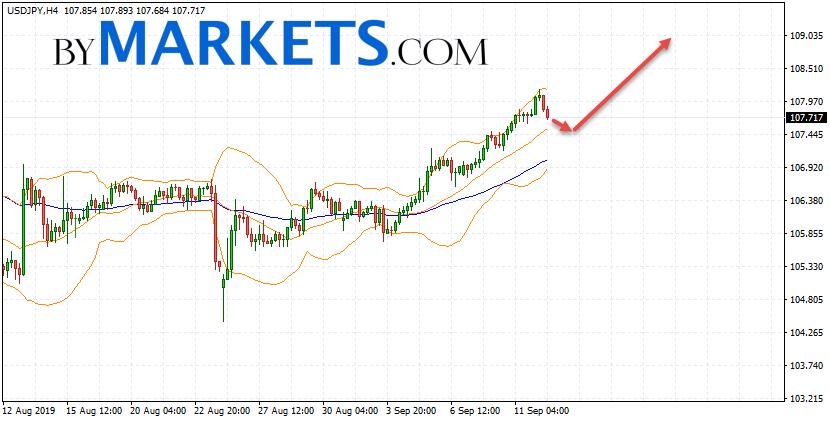 USD/JPY forecast Japanese Yen on September 13, 2019