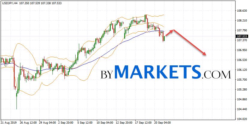 USD/JPY forecast Japanese Yen on September 24, 2019