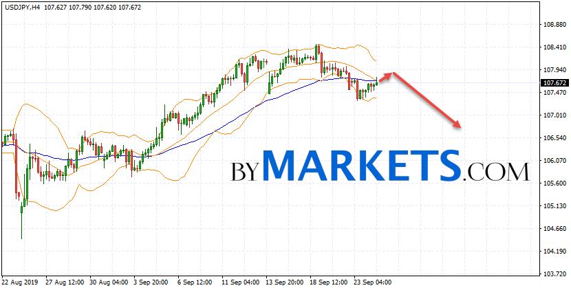 USD/JPY forecast Japanese Yen on September 25, 2019