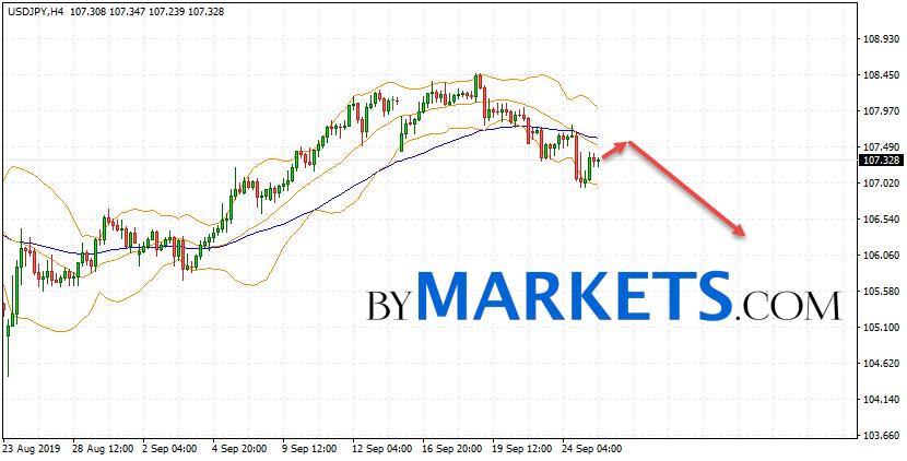 USD/JPY forecast Japanese Yen on September 26, 2019