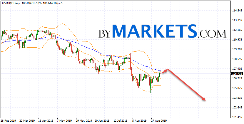 USD/JPY weekly forecast on September 9 — 13, 2019