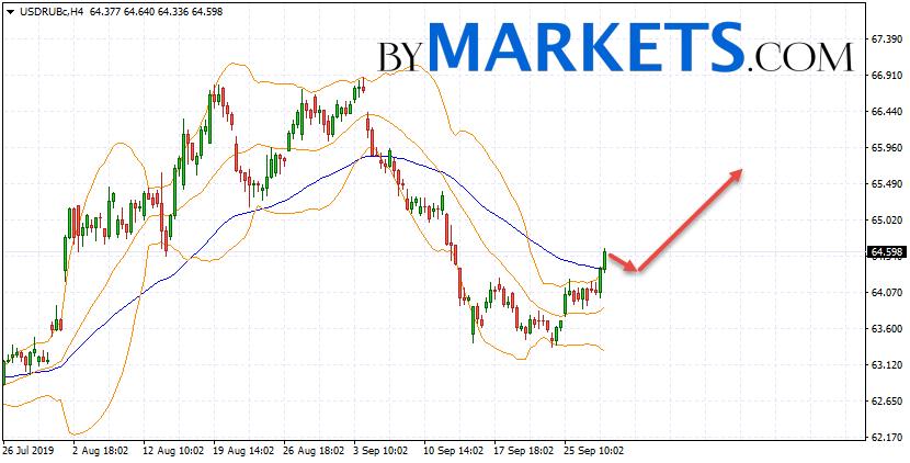 USD/RUB forecast Dollar Ruble on October 1, 2019