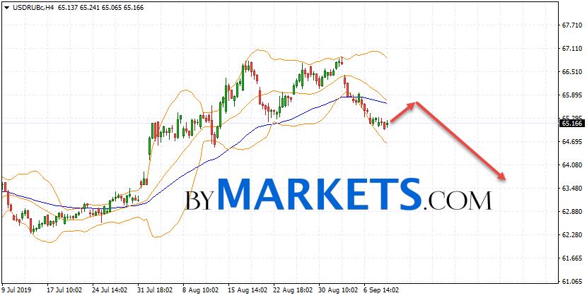 USD/RUB forecast Dollar Ruble on September 12, 2019USD/RUB forecast Dollar Ruble on September 12, 2019