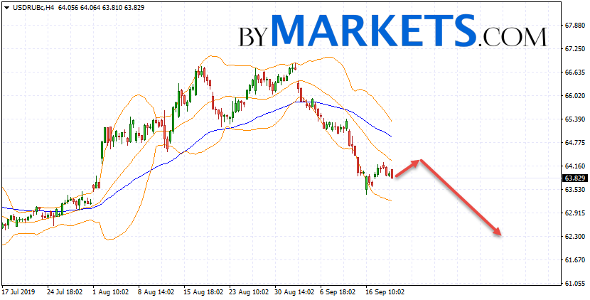 USD/RUB forecast Dollar Ruble on September 20, 2019